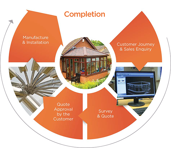 Completion Graphic